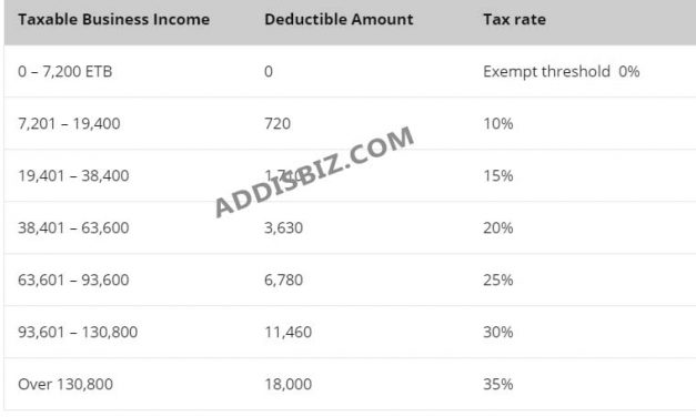 Business Profit (Schedule C) Tax Rates, Calculation, Rates and Deductions in Ethiopia