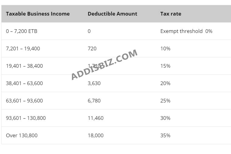 Business Profit (Schedule C) Tax Rates, Calculation, Rates