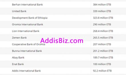 Most Profitable Private Ethiopian Banks By Rank for 2017 / 2016 Fiscal Year
