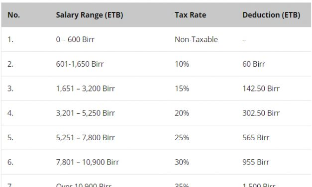 May  Salary Income Tax Calculation In Ethiopia Latest Ethiopian