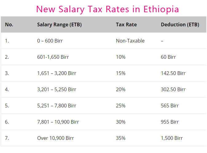 Salary Income Tax Calculation in Ethiopia, Pension, Gross